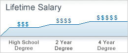 Lifetime Salary