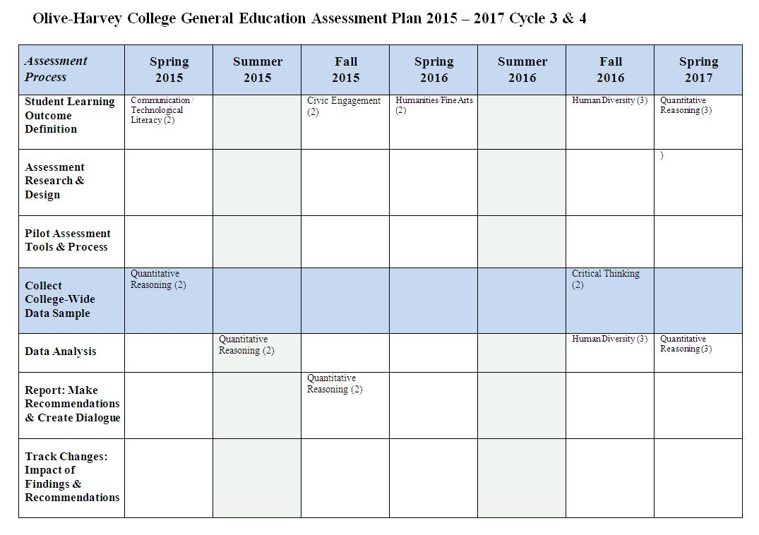City Colleges of Chicago - Olive-Harvey - Assessment Plans