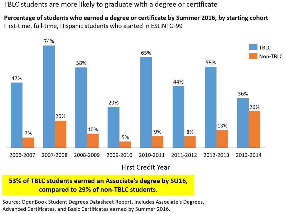 TBLC Statistics Image - Percentage of Student Who Earned a Degree of Certificate by Summer 2016, by starting cohort