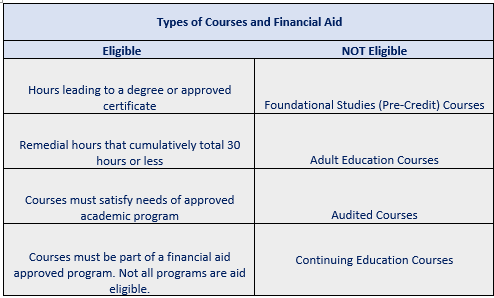 FA Types of Courses (2).PNG